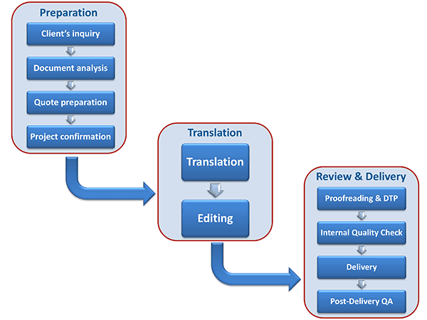 Translation Workflow | RixTrans Translation Project Workflow